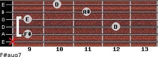 F#aug7 for guitar on frets x, 9, 12, 9, 11, 10
