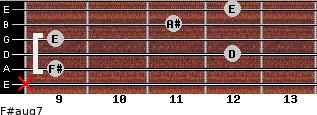 F#aug7 for guitar on frets x, 9, 12, 9, 11, 12