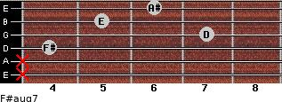F#aug7 for guitar on frets x, x, 4, 7, 5, 6