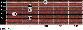 F#aug9 for guitar on frets x, 9, 8, 9, 9, 10
