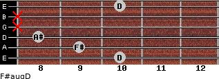 F#aug/D for guitar on frets 10, 9, 8, x, x, 10