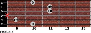 F#aug/D for guitar on frets 10, 9, x, 11, 11, 10