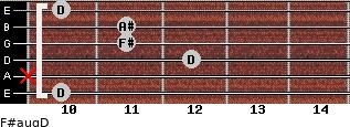 F#aug/D for guitar on frets 10, x, 12, 11, 11, 10