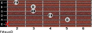 F#aug/D for guitar on frets x, 5, 4, 3, 3, 2