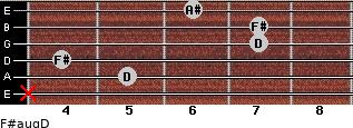 F#aug/D for guitar on frets x, 5, 4, 7, 7, 6