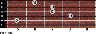 F#aug/D for guitar on frets x, 5, 8, 7, 7, 6