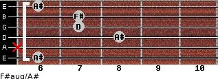 F#aug/A# for guitar on frets 6, x, 8, 7, 7, 6