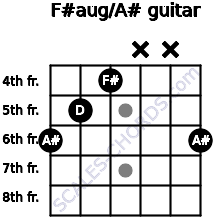 F#aug/A# for guitar on frets 6, 5, 4, x, x, 6