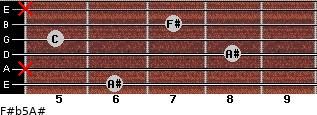 F#(b5)/A# for guitar on frets 6, x, 8, 5, 7, x