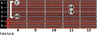 F#(b5)/A# for guitar on frets x, x, 8, 11, 11, 8