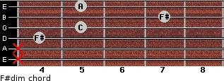 F#dim for guitar on frets x, x, 4, 5, 7, 5