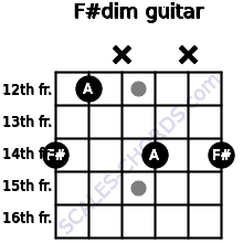 F#dim for guitar on frets 14, 12, x, 14, x, 14