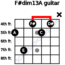 F#dim13/A for guitar on frets 5, 7, 4, 5, 4, x