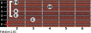 F#dim13/C for guitar on frets x, 3, 2, 2, 4, 2