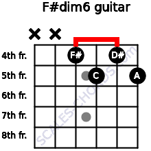F#dim6 for guitar on frets x, x, 4, 5, 4, 5