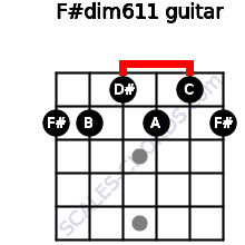 F#dim6/11 for guitar on frets 2, 2, 1, 2, 1, 2