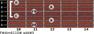 F#dim6/11/D# add(#5) guitar chord