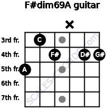 F#dim6/9/A for guitar on frets 5, 3, 4, x, 4, 4