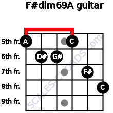 F#dim6/9/A for guitar on frets 5, 6, 6, 5, 7, 8