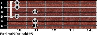 F#dim6/9/D# add(#5) guitar chord