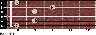 F#dim7/C for guitar on frets 8, 9, x, 9, 10, 8
