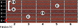 F#dim7/C for guitar on frets x, 3, 4, 2, 5, 2
