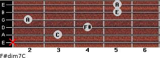 F#dim7/C for guitar on frets x, 3, 4, 2, 5, 5
