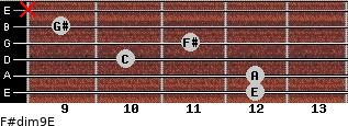 F#dim9/E for guitar on frets 12, 12, 10, 11, 9, x