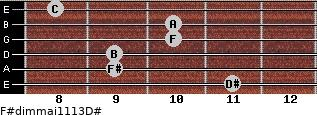 F#dim(maj11/13)/D# for guitar on frets 11, 9, 9, 10, 10, 8