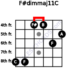 F#dim(maj11)/C for guitar on frets 8, 8, 4, 4, 6, 5