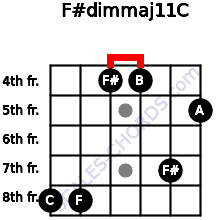 F#dim(maj11)/C for guitar on frets 8, 8, 4, 4, 7, 5