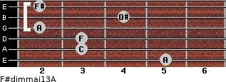 F#dim(maj13)/A for guitar on frets 5, 3, 3, 2, 4, 2