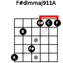 F#dim(maj9/11)/A for guitar on frets 5, 2, 4, 1, 1, 1