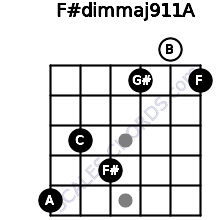 F#dim(maj9/11)/A for guitar on frets 5, 3, 4, 1, 0, 1