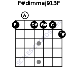 F#dim(maj9/13)/F for guitar on frets 1, 0, 1, 1, 1, 2