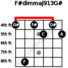 F#dim(maj9/13)/G# for guitar on frets 4, 8, 4, 5, 4, 5