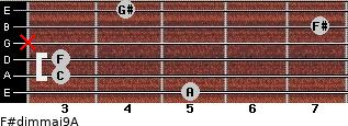 F#dim(maj9)/A for guitar on frets 5, 3, 3, x, 7, 4