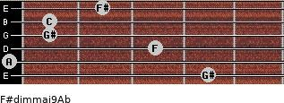 F#dim(maj9)/Ab for guitar on frets 4, 0, 3, 1, 1, 2