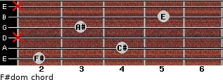 F#dom for guitar on frets 2, 4, x, 3, 5, x