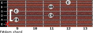 F#dom for guitar on frets x, 9, 11, 9, 11, 12