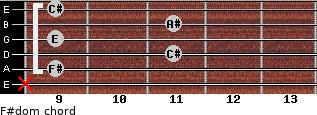 F#dom for guitar on frets x, 9, 11, 9, 11, 9