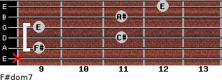 F#dom7 for guitar on frets x, 9, 11, 9, 11, 12