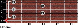 F#dom7 for guitar on frets x, 9, 11, 9, 11, 9