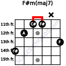 F#m(maj7) for guitar on frets 14, 12, 11, 11, x, 13