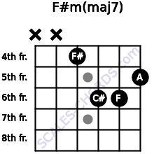 F#m(maj7) for guitar on frets x, x, 4, 6, 6, 5