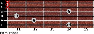F#m for guitar on frets 14, 12, 11, 14, x, x