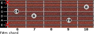 F#m for guitar on frets x, 9, 7, 6, 10, x