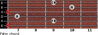 F#m for guitar on frets x, 9, 7, x, 10, 9