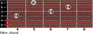 F#m for guitar on frets x, x, 4, 6, 7, 5