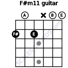 F#m11 for guitar on frets 2, 0, 2, x, 0, 0